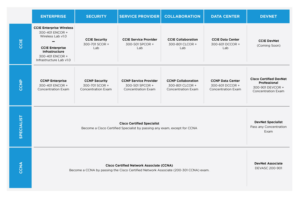 Cisco Certification Roadmap